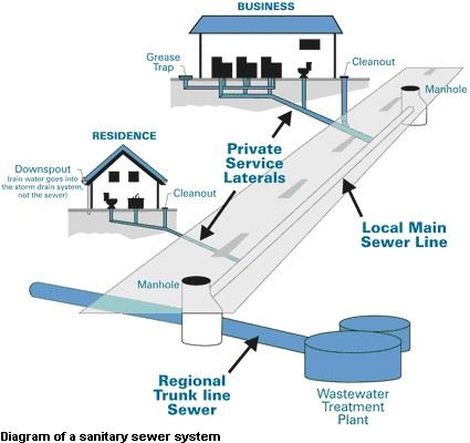 Sanitary sewer collection example